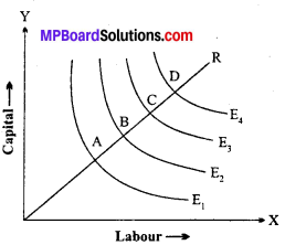 MP Board Class 12th Economics Important Questions Unit 3 Producer Behaviour And Supply img-25