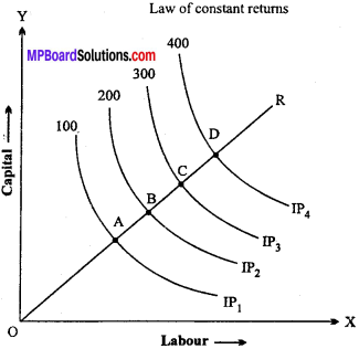 MP Board Class 12th Economics Important Questions Unit 3 Producer Behaviour And Supply img-26