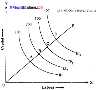 MP Board Class 12th Economics Important Questions Unit 3 Producer Behaviour And Supply img-27