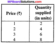 MP Board Class 12th Economics Important Questions Unit 3 Producer Behaviour And Supply img-4