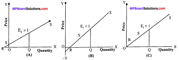 MP Board Class 12th Economics Important Questions Unit 3 Producer Behaviour And Supply img-8