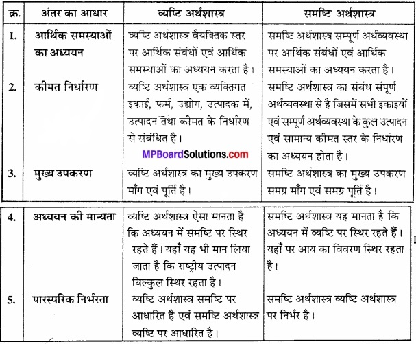 MP Board Class 12th Economics Important Questions Unit 6 राष्ट्रीय आय एवं संबंधित समुच्चय img 2