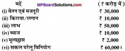 MP Board Class 12th Economics Important Questions Unit 6 राष्ट्रीय आय एवं संबंधित समुच्चय img 4