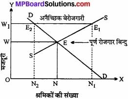 MP Board Class 12th Economics Important Questions Unit 7 आय एवं रोजगार का निर्धारण img 6