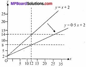 MP Board Class 12th Economics Important Questions Unit 7 आय एवं रोजगार का निर्धारण img 8