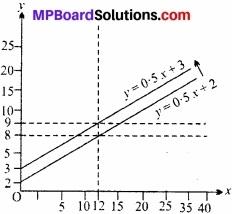 MP Board Class 12th Economics Important Questions Unit 7 आय एवं रोजगार का निर्धारण img 9