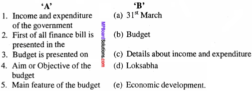 MP Board Class 12th Economics Important Questions Unit 9 Government Budget and Economy 1