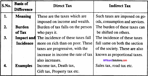 MP Board Class 12th Economics Important Questions Unit 9 Government Budget and Economy 3