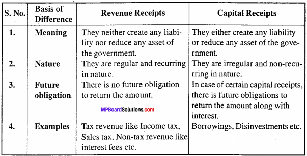 MP Board Class 12th Economics Important Questions Unit 9 Government Budget and Economy 4