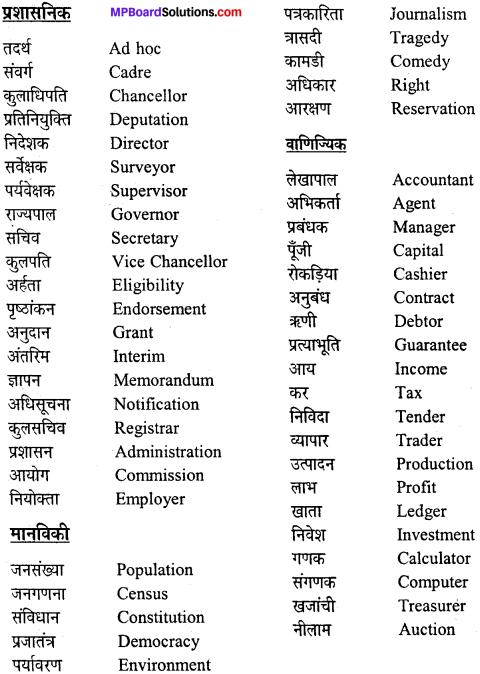 MP Board Class 12th General Hindi व्याकरण पारिभाषिक एवं तकनीकी शब्द img-1