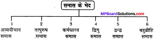 MP Board Class 12th General Hindi व्याकरण समास-विग्रह img-1
