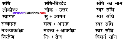 Class 12th Hindi Solution MP Board Chapter 10