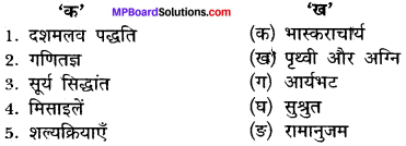 MP Board Class 12th Hindi Makrand Solutions Chapter 11 मेरे सपनों का भारत img-1