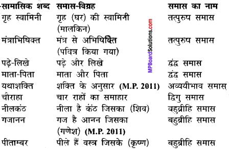 Makrand Hindi Book Class 12 Mp Board