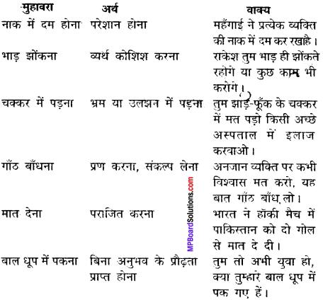 Makrand Hindi Book Class 12 Solutions Mp Board