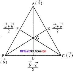 MP Board Class 12th Maths Important Questions Chapter 10 सदिश बीजगणित img 32a