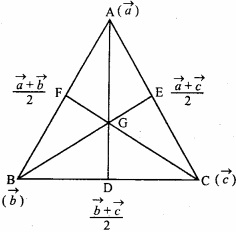 MP Board Class 12th Maths Important Questions Chapter 10 Vector Algebra img 34a