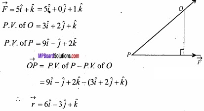 MP Board Class 12th Maths Important Questions Chapter 10 Vector Algebra img 57
