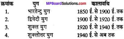 Hindi Gadya Sahitya Ka Itihas Class 12 MP Board