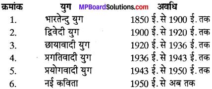 MP Board Class 12th Special Hindi पद्य साहित्य का विकास आधुनिक काव्य प्रवृत्तियाँ img-1