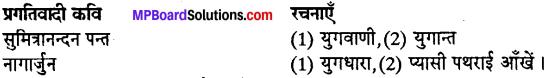 MP Board Class 12th Special Hindi पद्य साहित्य का विकास आधुनिक काव्य प्रवृत्तियाँ img-10
