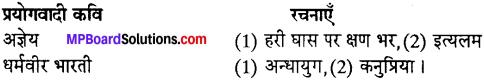 MP Board Class 12th Special Hindi पद्य साहित्य का विकास आधुनिक काव्य प्रवृत्तियाँ img-12