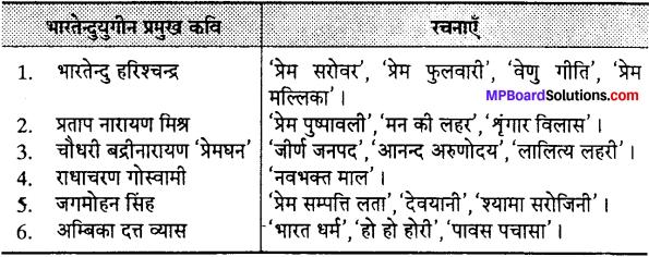 MP Board Class 12th Special Hindi पद्य साहित्य का विकास आधुनिक काव्य प्रवृत्तियाँ img-2