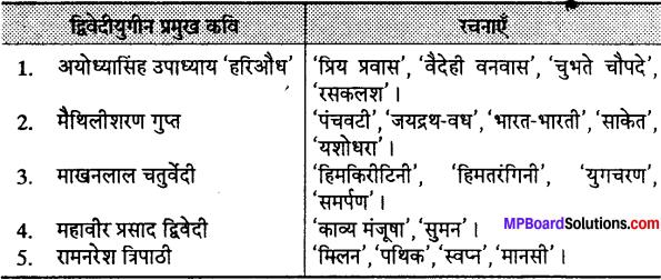 MP Board Class 12th Special Hindi पद्य साहित्य का विकास आधुनिक काव्य प्रवृत्तियाँ img-3