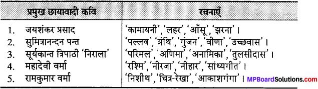 MP Board Class 12th Special Hindi पद्य साहित्य का विकास आधुनिक काव्य प्रवृत्तियाँ img-4