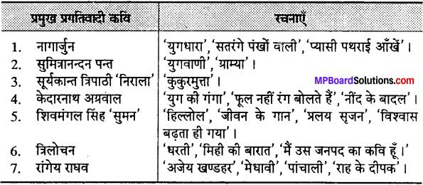 MP Board Class 12th Special Hindi पद्य साहित्य का विकास आधुनिक काव्य प्रवृत्तियाँ img-5
