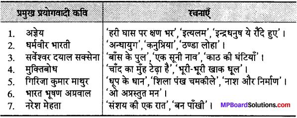 MP Board Class 12th Special Hindi पद्य साहित्य का विकास आधुनिक काव्य प्रवृत्तियाँ img-6