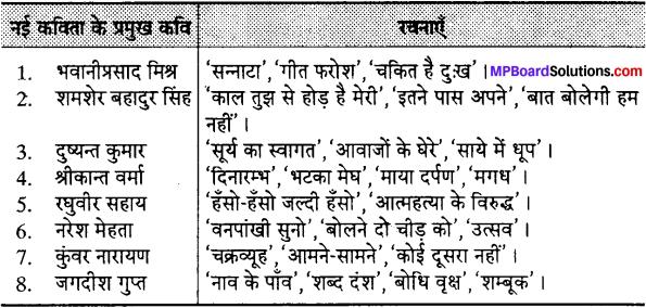 MP Board Class 12th Special Hindi पद्य साहित्य का विकास आधुनिक काव्य प्रवृत्तियाँ img-7