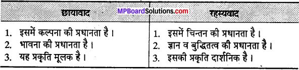 MP Board Class 12th Special Hindi पद्य साहित्य का विकास आधुनिक काव्य प्रवृत्तियाँ img-9