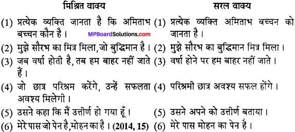 MP Board Class 12th Special Hindi वाक्य-परिवर्तन img-4