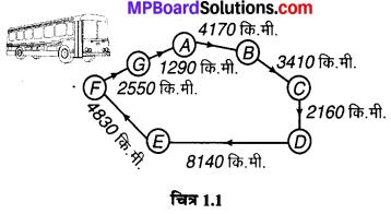 MP Board Class 6th Maths Solutions Chapter 1 अपनी संख्याओं की जानकारी Ex 1.1 image 2