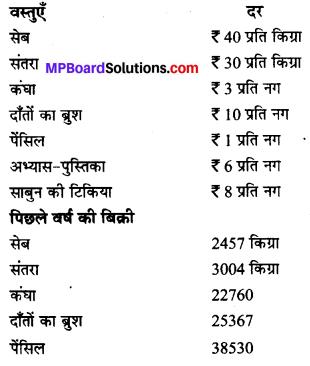 MP Board Class 6th Maths Solutions Chapter 1 अपनी संख्याओं की जानकारी Ex 1.1 image 4