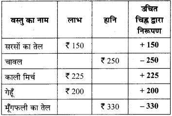 MP Board Class 6th Maths Solutions Chapter 6 पूर्णांक Intext Questions image 3