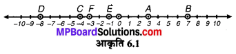 MP Board Class 6th Maths Solutions Chapter 6 पूर्णांक Intext Questions image 4