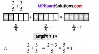 MP Board Class 6th Maths Solutions Chapter 7 भिन्न Ex 7.4 image 38