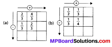 MP Board Class 6th Maths Solutions Chapter 7 Fractions Ex 7.6 9
