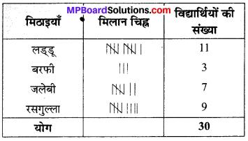 MP Board Class 6th Maths Solutions Chapter 9 आँकड़ों का प्रबंधन Ex 9.1 image 3
