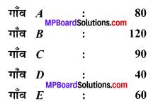 MP Board Class 6th Maths Solutions Chapter 9 आँकड़ों का प्रबंधन Ex 9.2 image 1