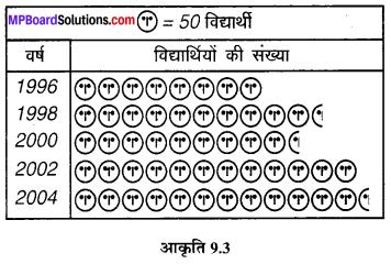 MP Board Class 6th Maths Solutions Chapter 9 आँकड़ों का प्रबंधन Ex 9.2 image 6
