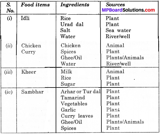 Mp Board Class 6th Science Food: Where Does it Come From?