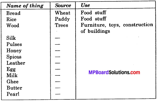 Mp Board Class 6 Science Solution Chapter 1 Food: Where Does it Come From?