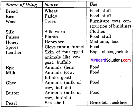 Mp Board Class 6 Science Chapter 1 Food: Where Does it Come From?