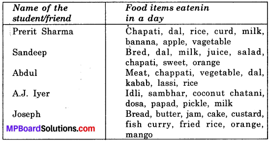 Mp Board Class 6th Science Solution English Medium Food: Where Does it Come From?