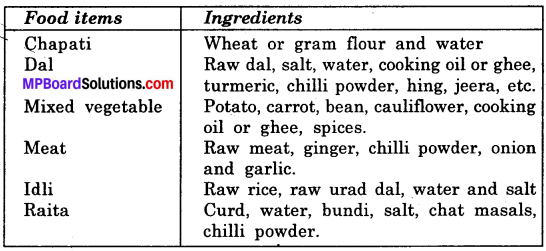 Mp Board Class 6 Science Food: Where Does it Come From?