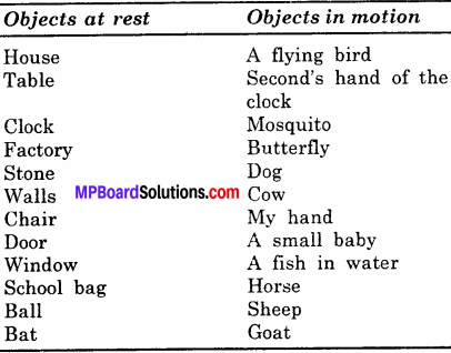 MP Board Class 6th Science Solutions Chapter 10 Motion and Measurement of Distances 17