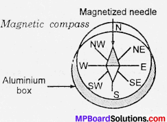 MP Board Class 6th Science Solutions Chapter 13 Fun with Magnets 13